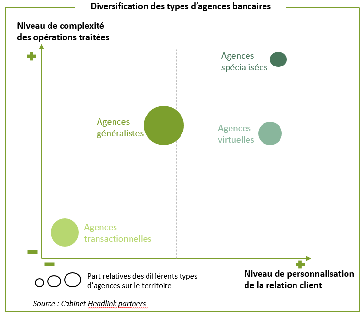 Diversification des types d'agences bancaires