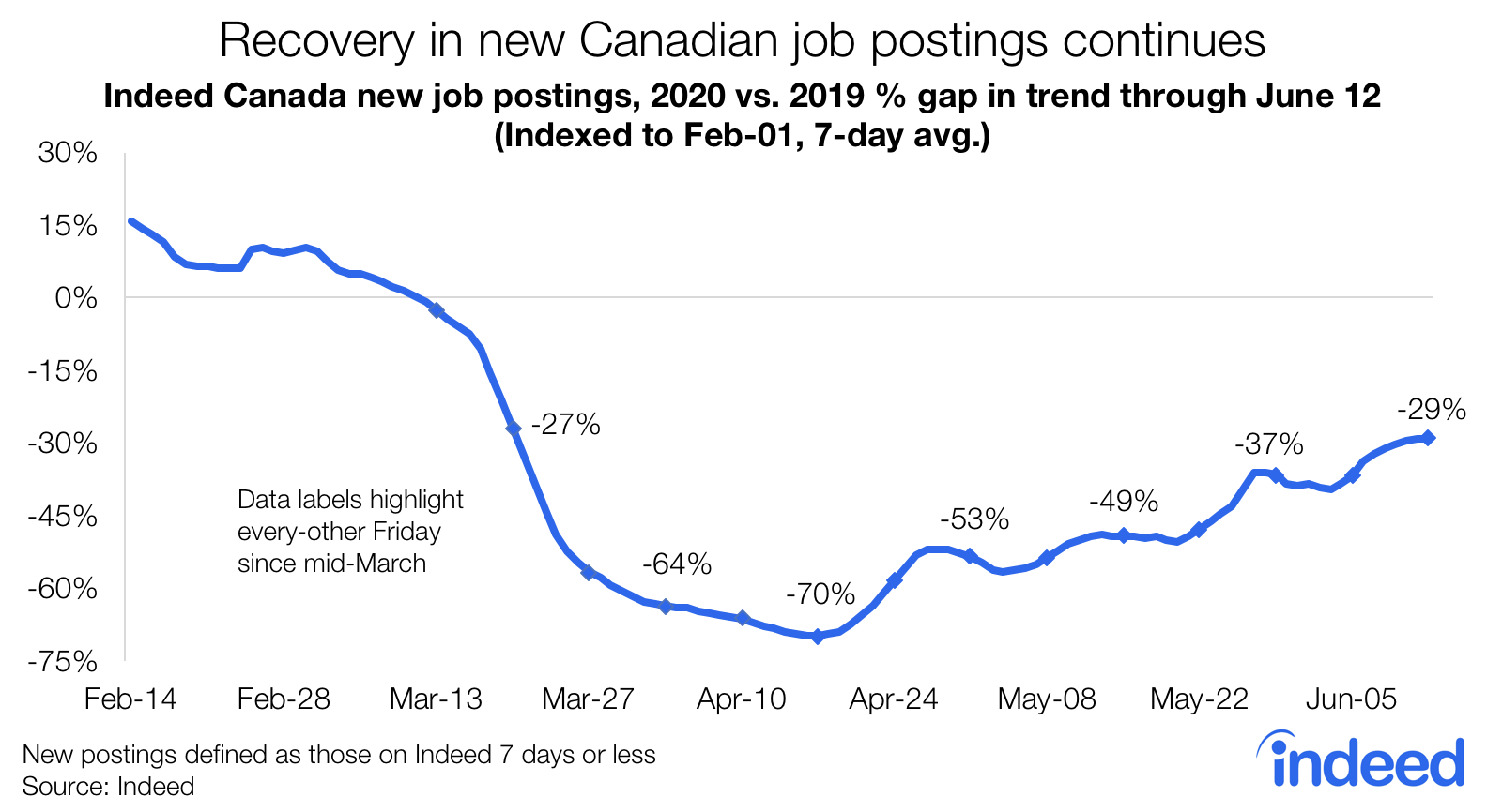 recovery in new canadian job postings continues