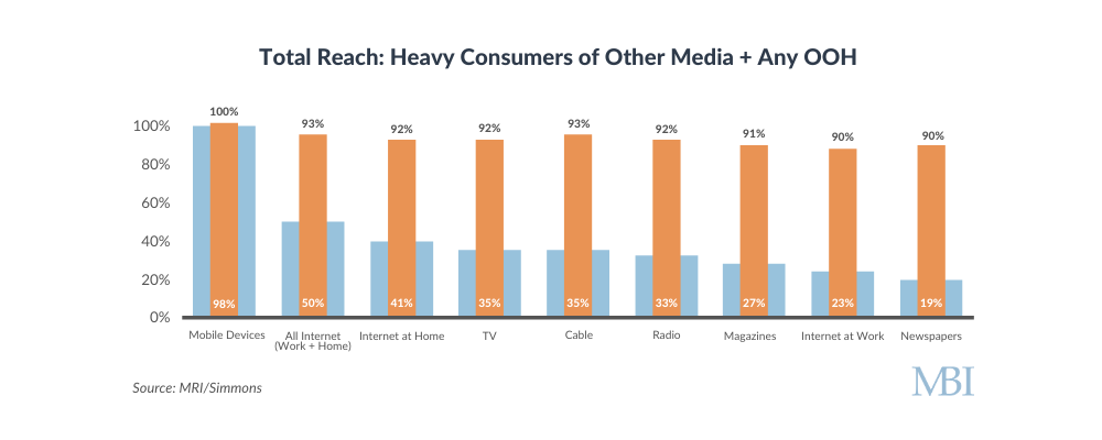 Total reach: heavy consumers of other media combined with any OOH MRI/Simmons chart