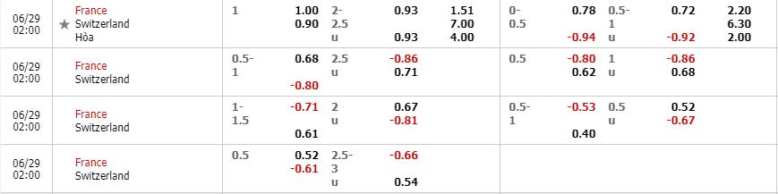 Tỷ lệ kèo Pháp vs Thụy Sĩ theo nhà cái Fun88