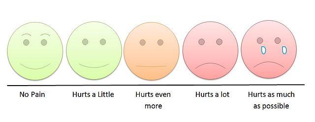 Empathetic mood pain scale