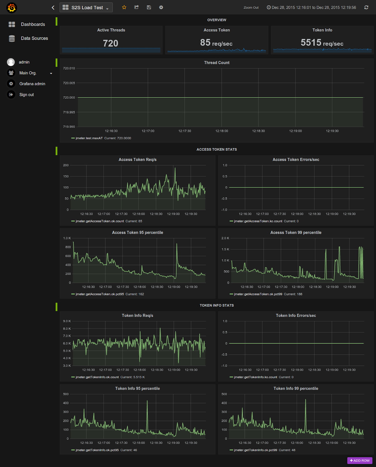 Grafana   S2S Load Test.png