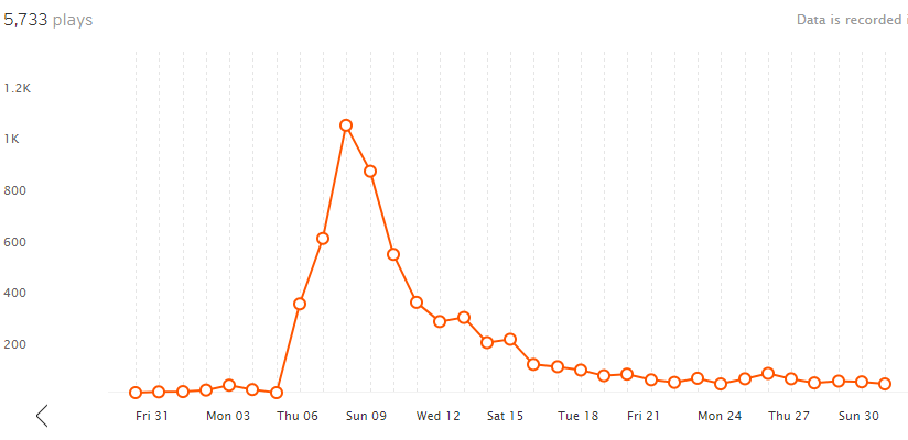 soundcloud stats on track after repost chain active