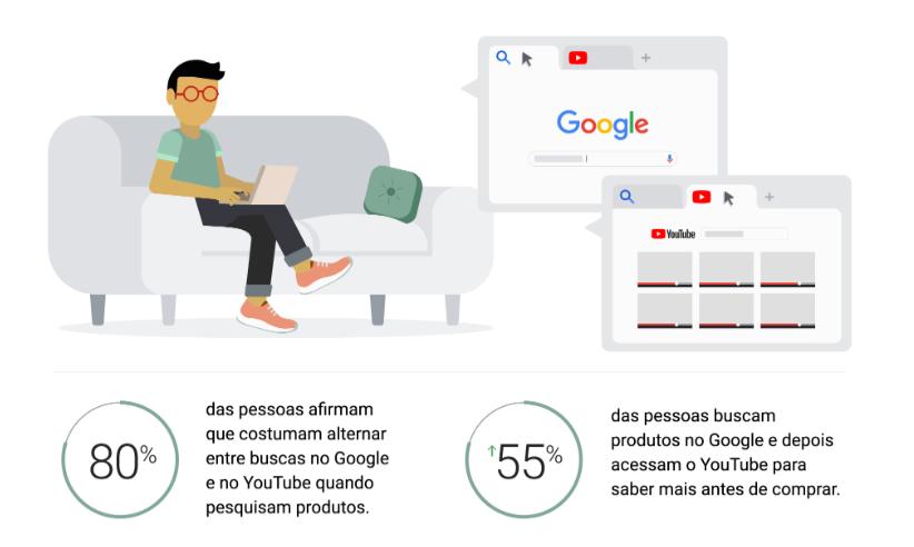 dados sobre vídeos no youtube segundo o google