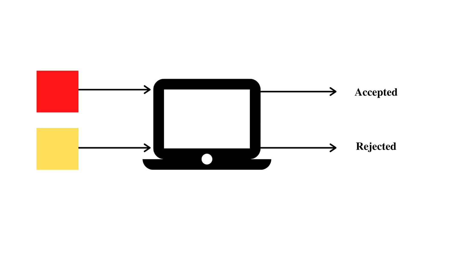 Theory of Computation example 1
