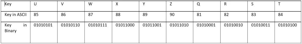 Kỹ thuật dịch ngược cho người mới bắt đầu - Mã hóa  XOR - Windows x64  - Ảnh 13.