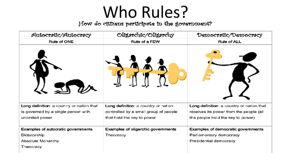 iCivics - Who Rules? - Google Slides