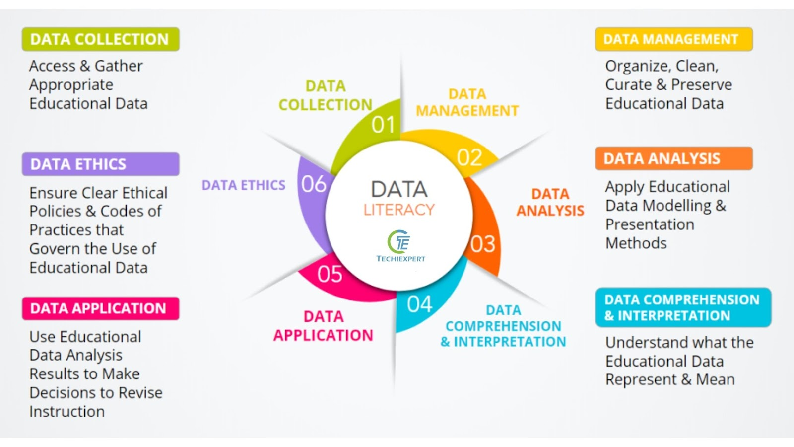 What is Data Literacy And different level of Data Literacy 1