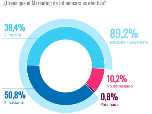 ¿Crees que el Marketing de Influencers es efectivo?