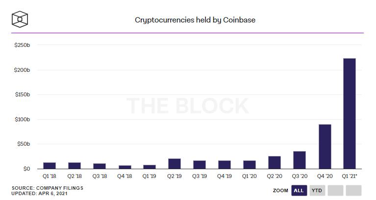 Объем активов на бирже Coinbase