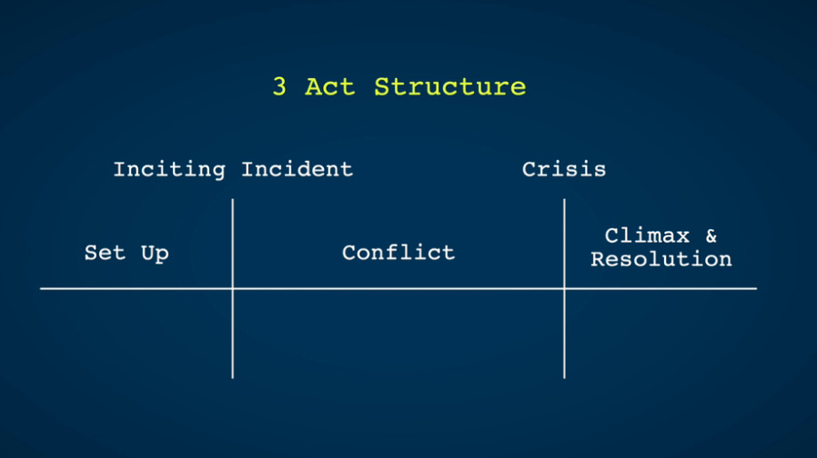 3 act structure graph