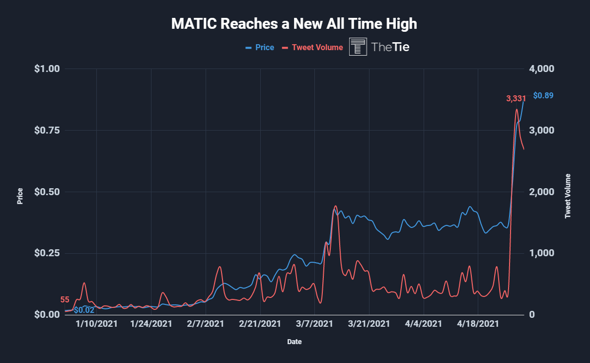 MATIC Price vs Tweet volume