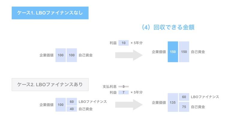 (4)回収できる金額