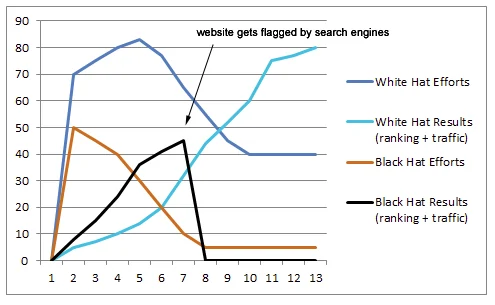 black hat seo could cause penalties