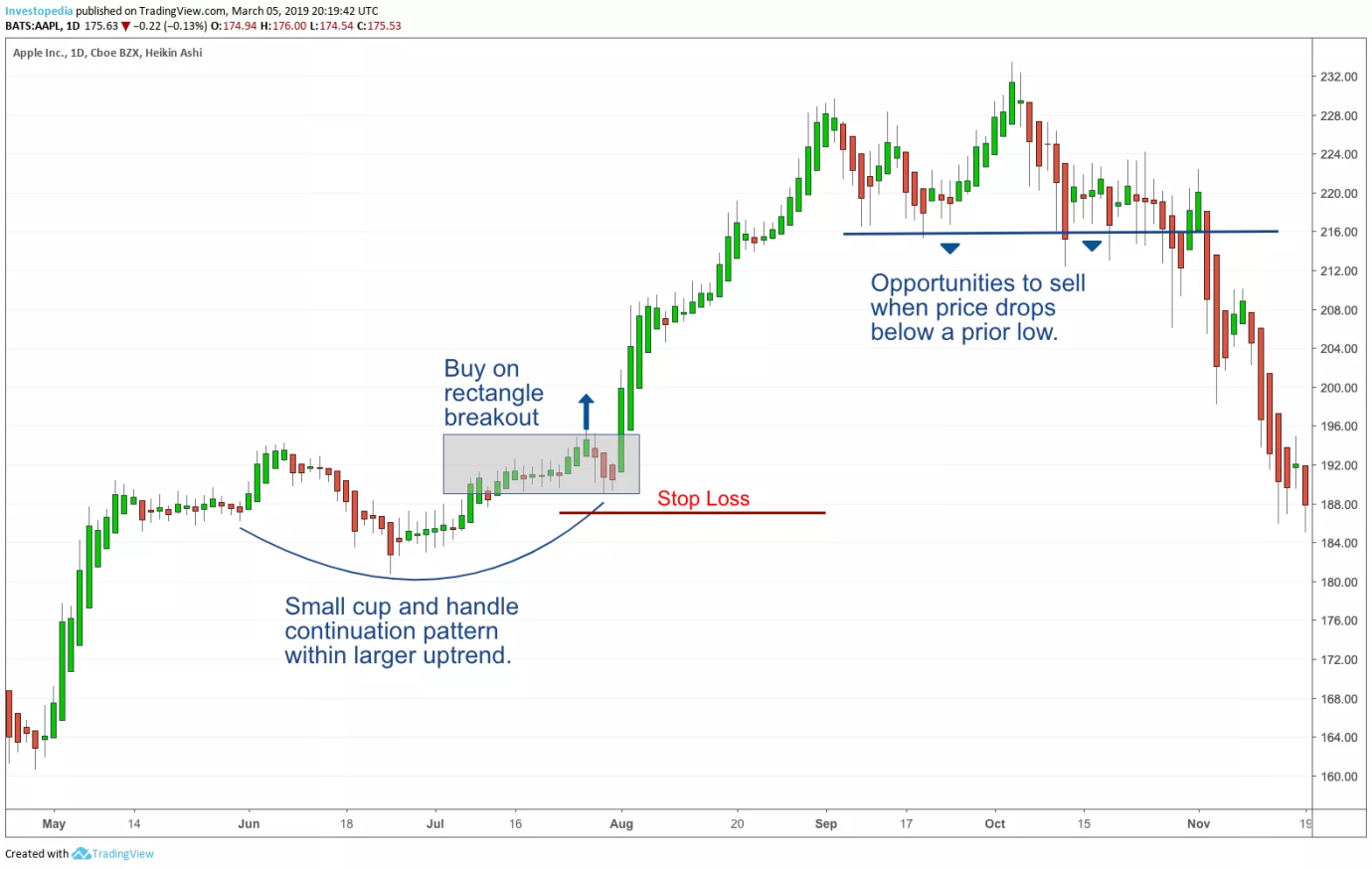 What is Swing Trading for Dummies: Popular Strategies, ForexTrend