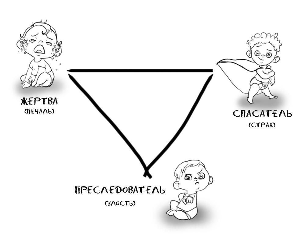 Треугольник Карпмана. Жертва, спасатель, преследователь