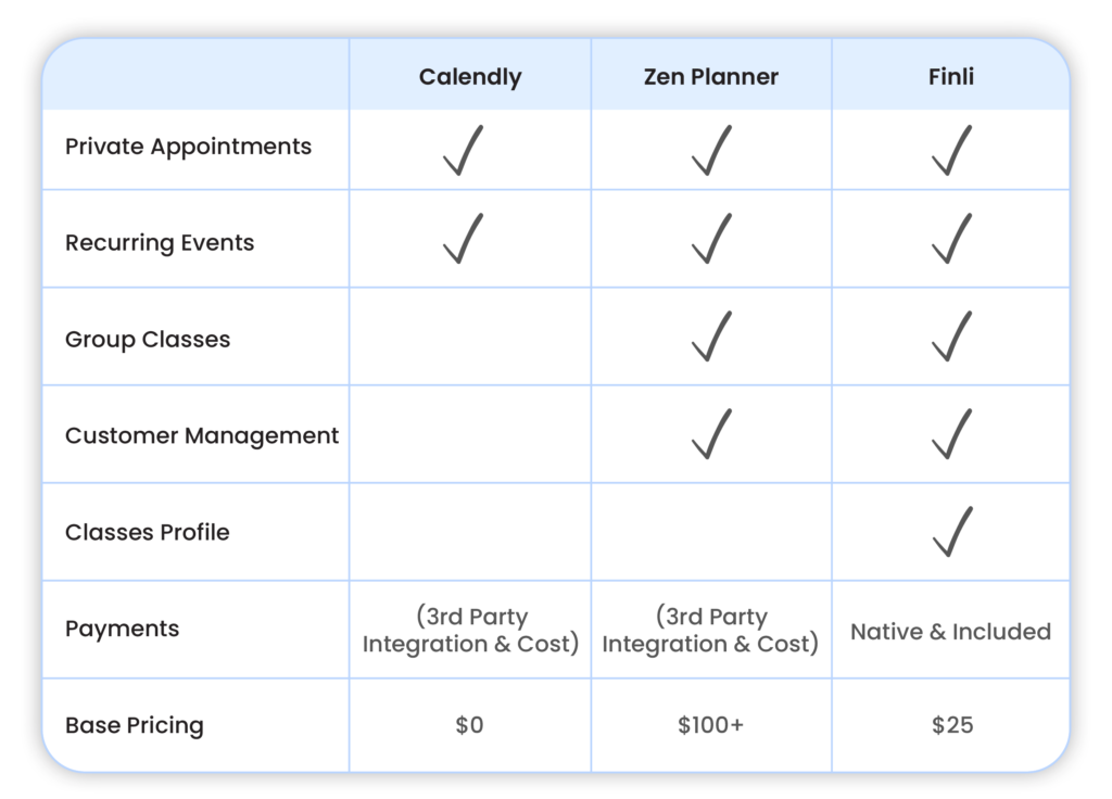 Finli comparison chart for the decision stage of the customer journey