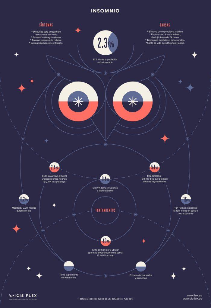 infografia insomnio