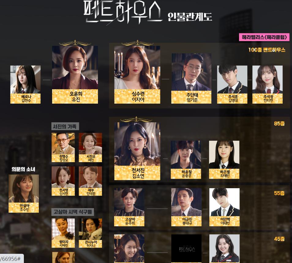 SBS 월화드라마 <펜트하우스> 이지아, 김소연, 유진 인물관계도