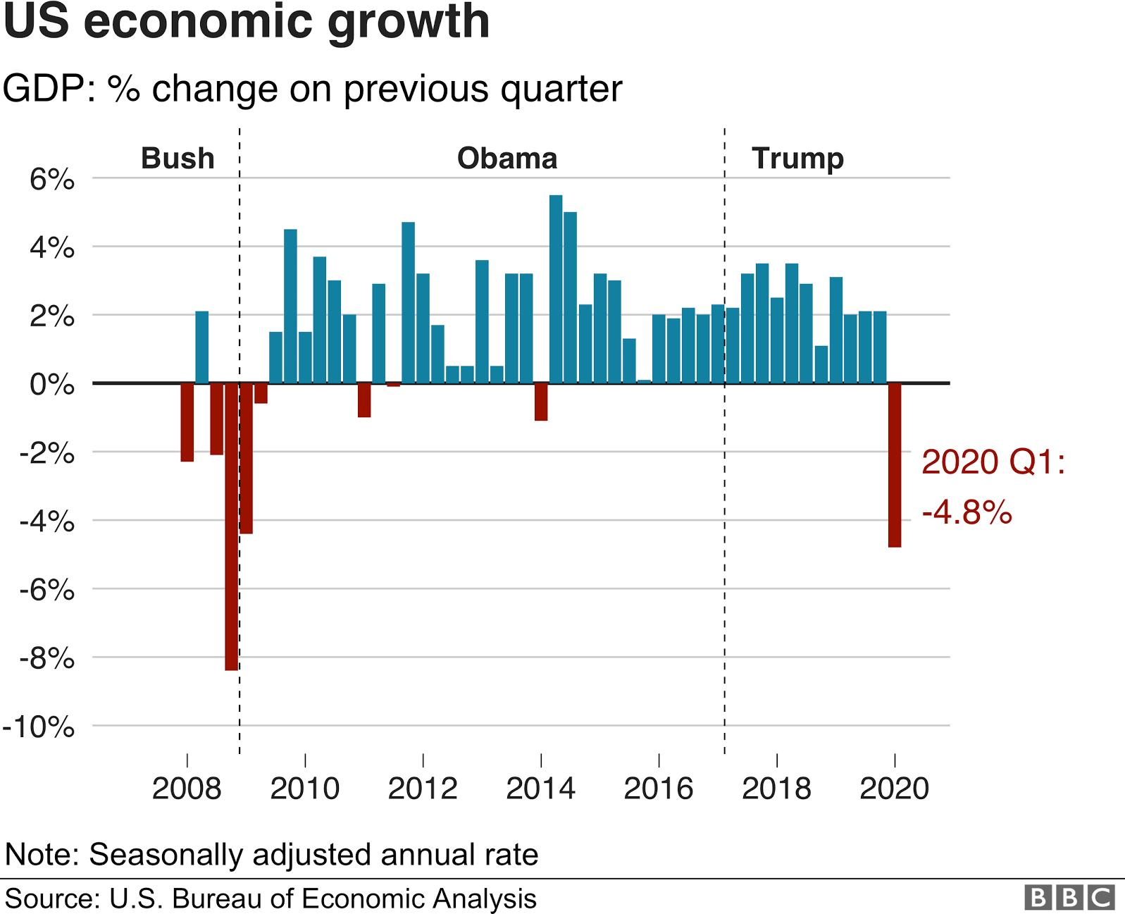 US Economy Showing