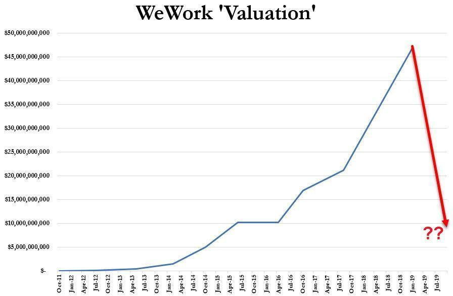 WeWork Valuation Graph