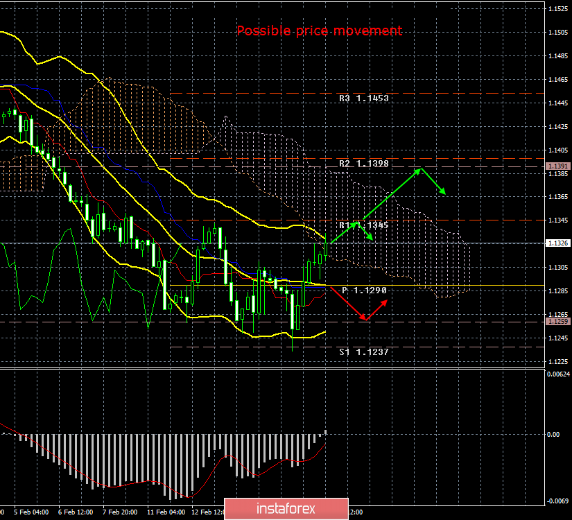 EUR/USD. 18th of February. Results of the day. Monday passes…