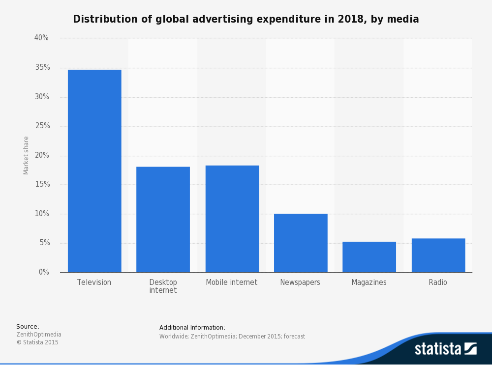 statistic_id269333_distribution-of-global-advertising-expenditure-2018-by-media.png