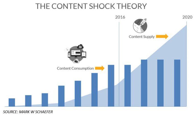 Cách kết hợp Marketing Automation và Content Marketing
