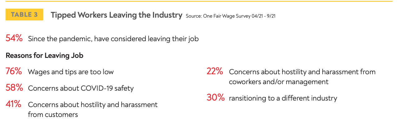 Tipped worker shortage reasons for leaving graphic