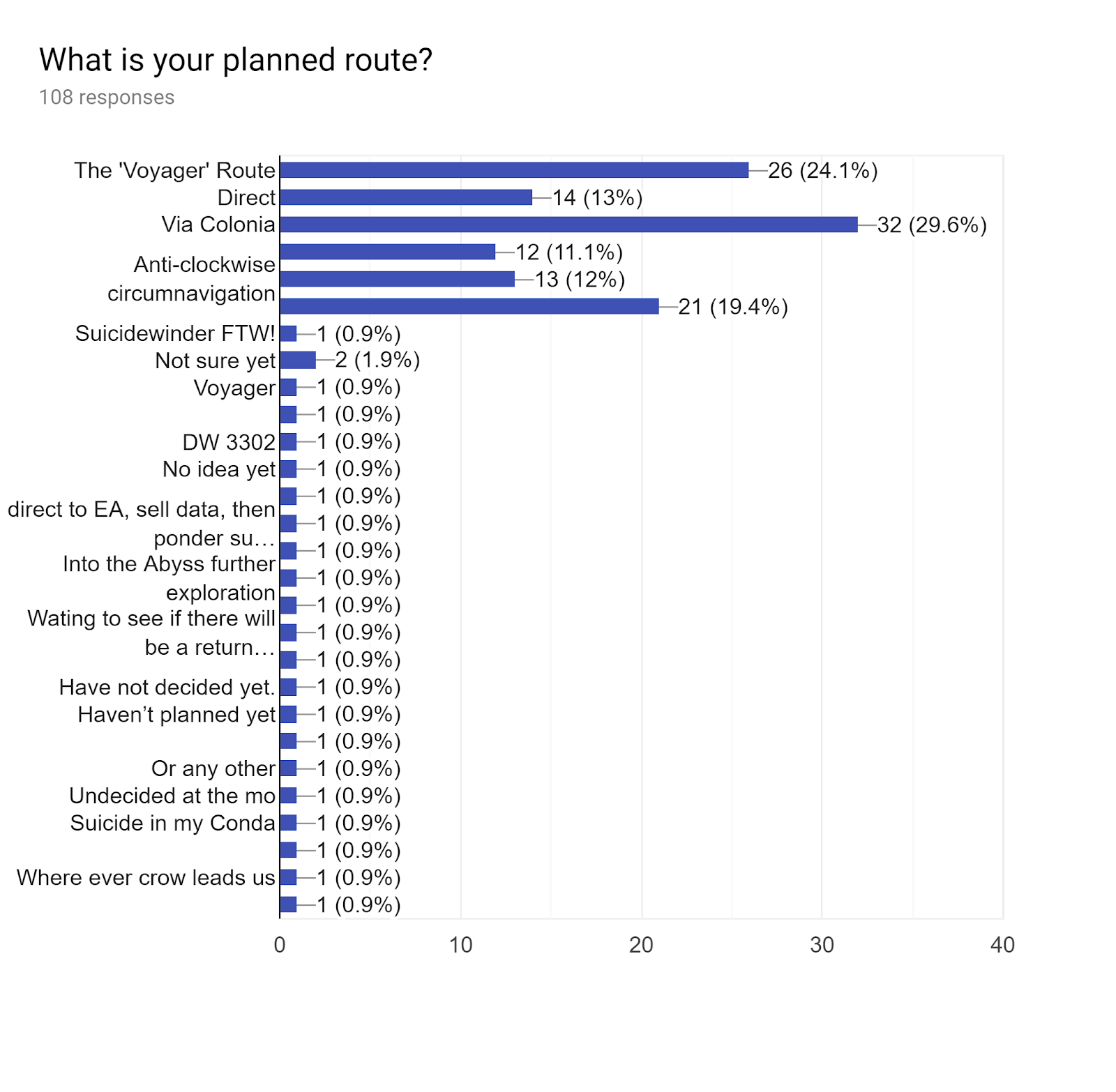 Forms response chart. Question title: What is your planned route?. Number of responses: 108 responses.