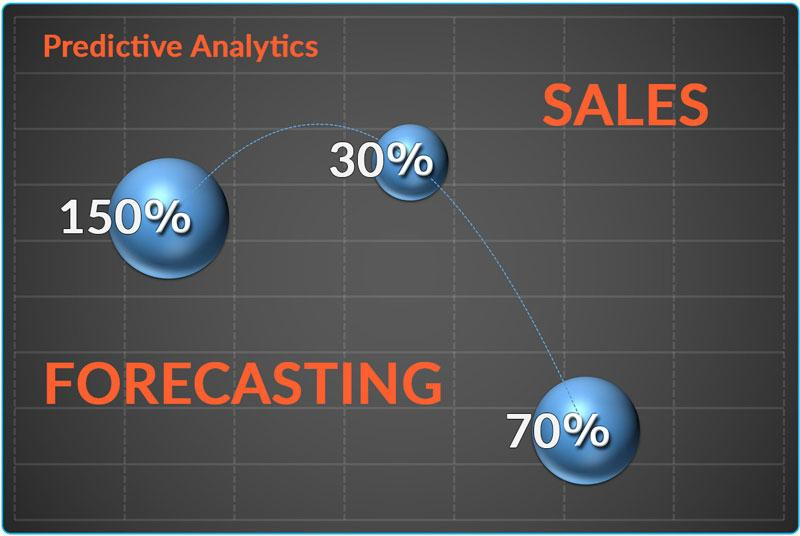 Image result for predictive forecasting in ecommerce