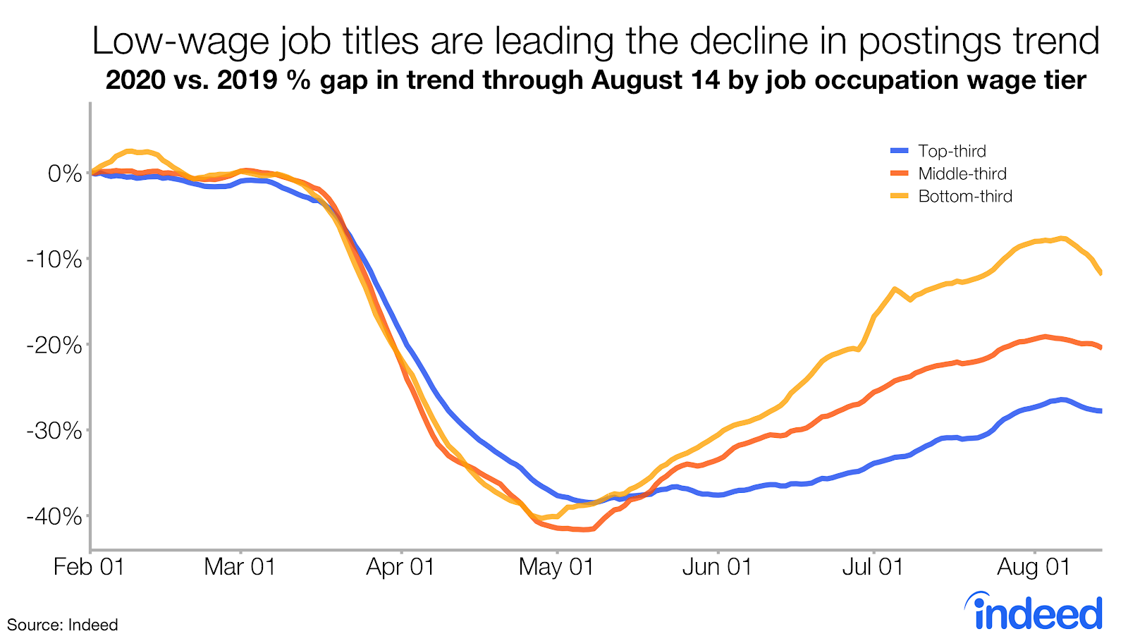 Job titles most in decline since coronavirus are lead by low wage job titles