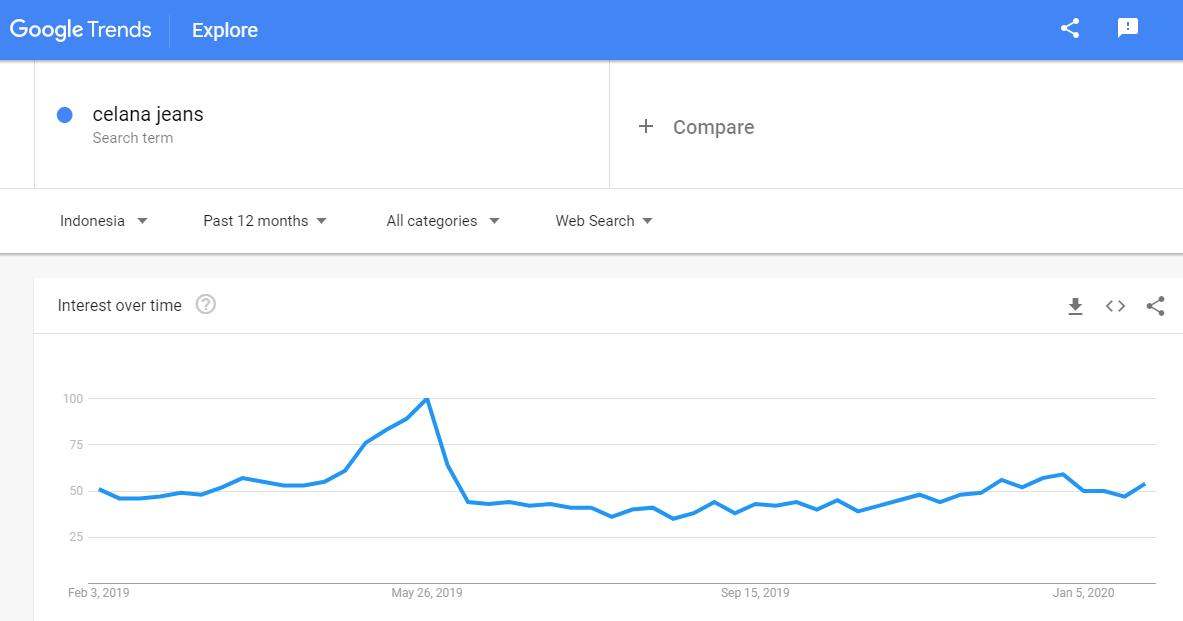 5 Cara Menggunakan Google Trends 📈 untuk Riset Pasar Sebelum Memulai Bisnis - 2021