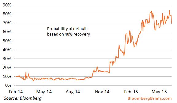 Подразумеваемая котировками CDS вероятность дефолта Греции (исходя из предположения 40% остаточной стоимости) находится около 70%