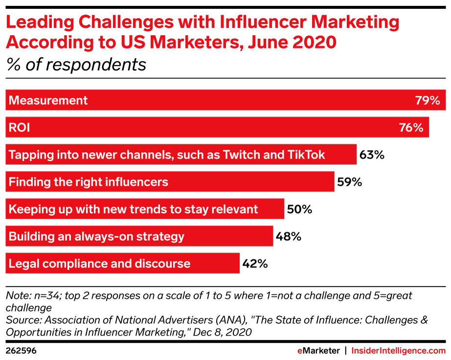 leading challenges with influencer marketing according to us marketers grin influencer marketing