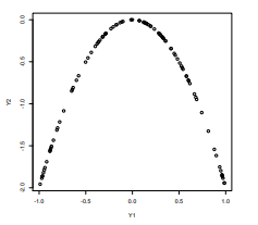 The plot below shows graphically what uncorrelation (lack of linear dependence) but there still being some sort of dependence. The plot shows a parabolic curve that signifies some sort of quadratic dependence, however, if you were to fit a linear line to this plot it would be a flat horizontal line signifying no correlation.