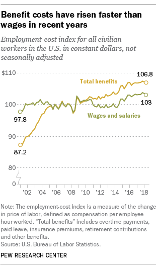 Benefit costs have risen faster than wages in recent years