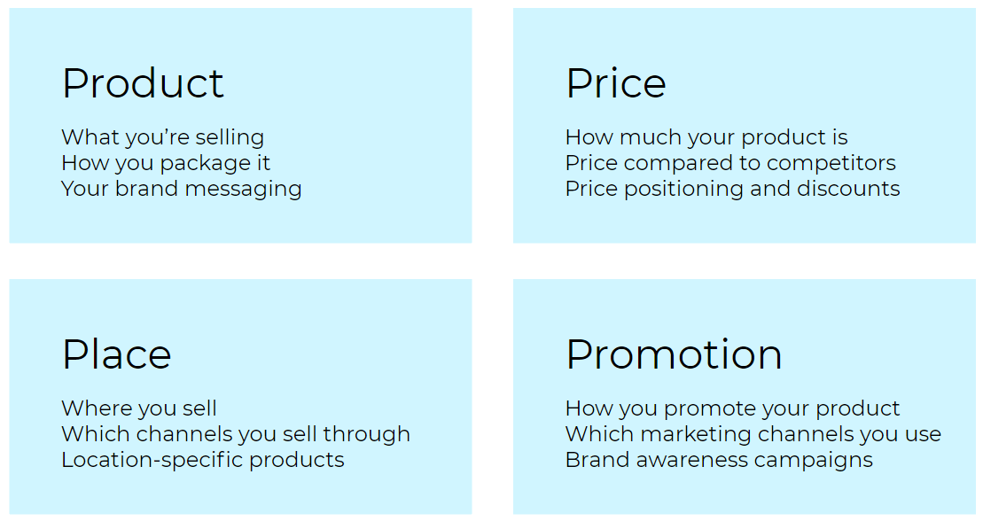 The 4 Ps of marketing/The marketing mix