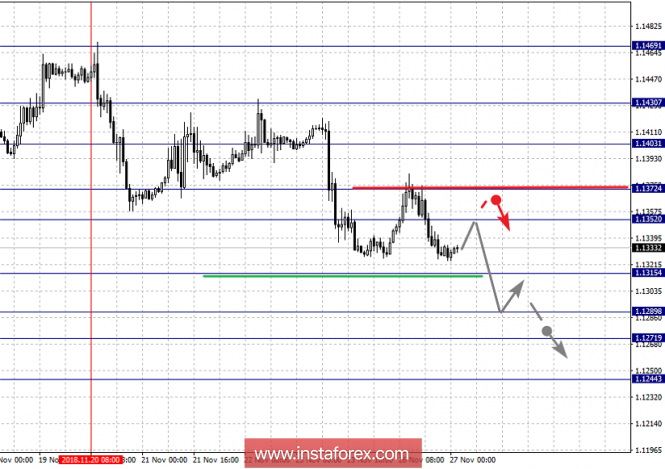 Fractal analysis of major currency pairs for November 27