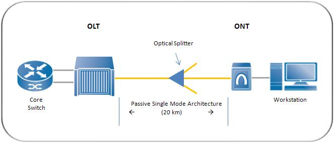Passive Optical LAN Overview