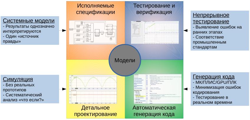 Моделирование алгоритма