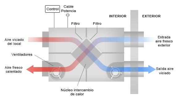 recuperador-de-calor-como-funciona-ventilacion-mecanica