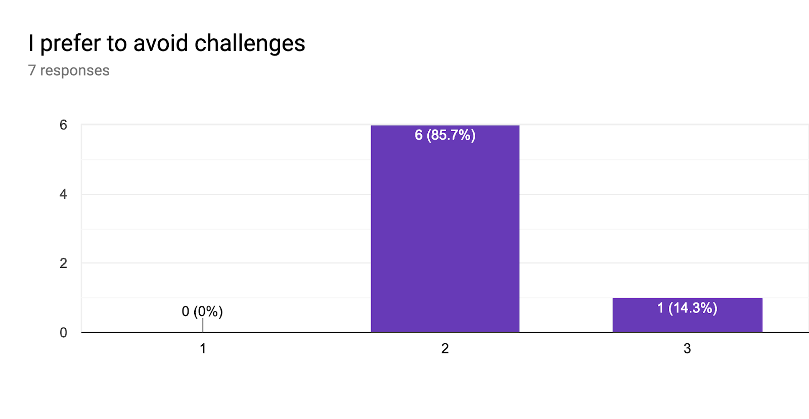 Forms response chart. Question title: I prefer to avoid challenges. Number of responses: 7 responses.