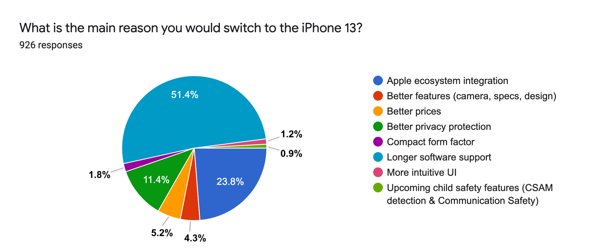 What is the main reason you would switch to an iPhone 13?