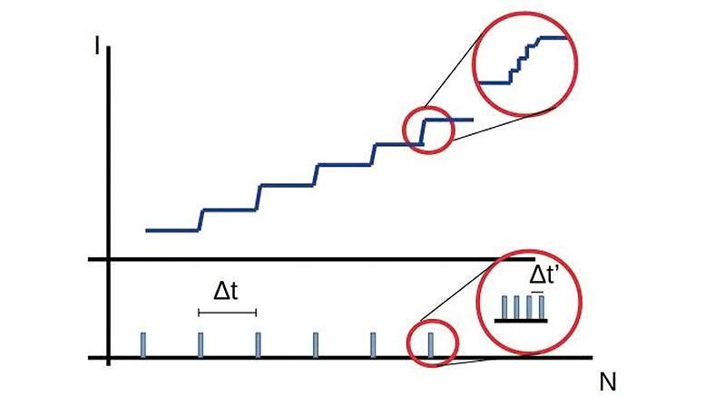 Model Assumes Fractal Structure