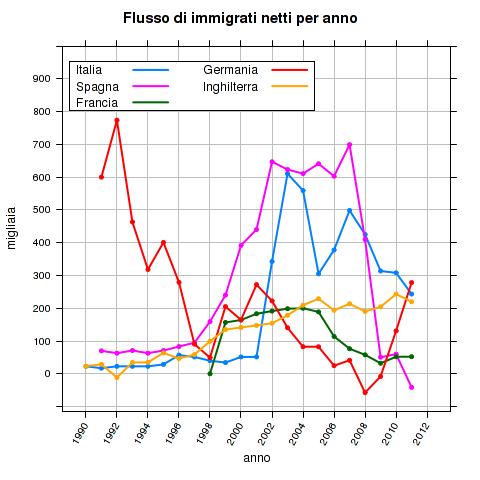 hhxvZVtPLlJPS5FFDvzU2siwiB4eEujc4EGyNvvVXhZvX6mMJUHt1JMBrxS D6WOqqymtf9lN9HlIRsHpqvbtkaAMivhGZkhjhw6Wpkl79izN0b6hBVoZEv93w - Immigrazione e crescita economica: l'Italia è lo zimbello d'Europa