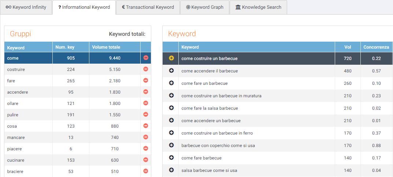intenti di ricerca su seozoom: keyword navigazionali