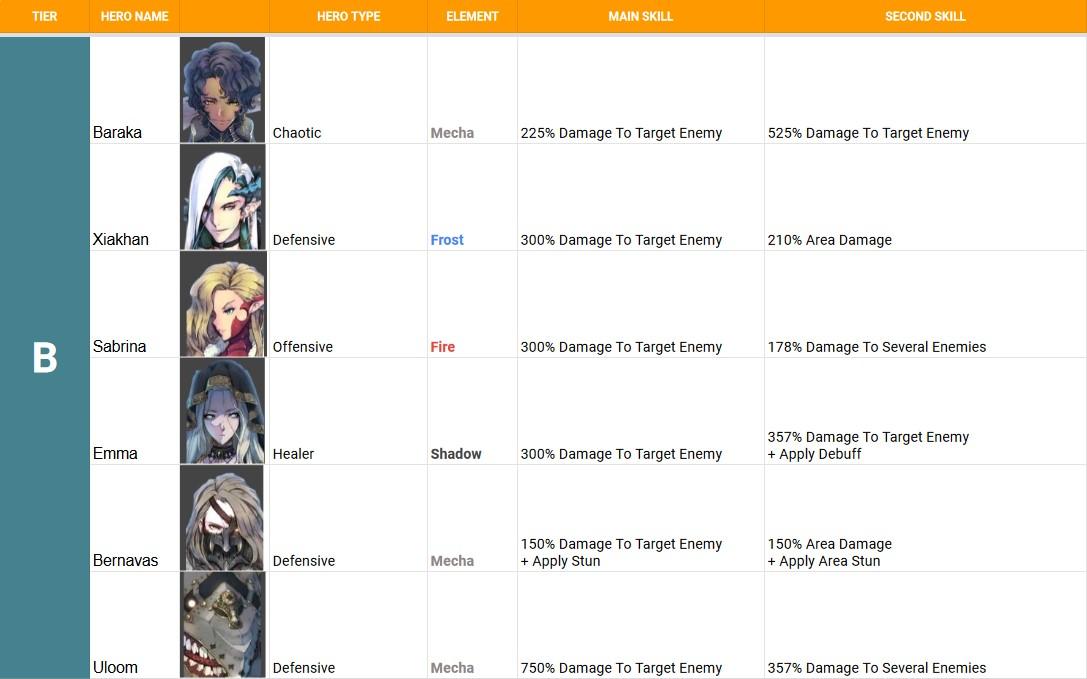 B-tier characters in Exos Heroes.
