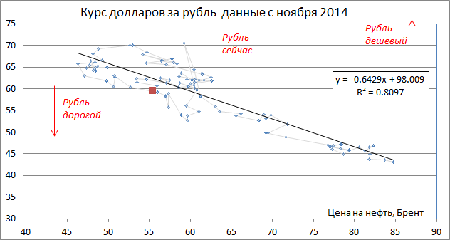 А цель по инфляции 12% yoy по итогам года становится все более реалистичной