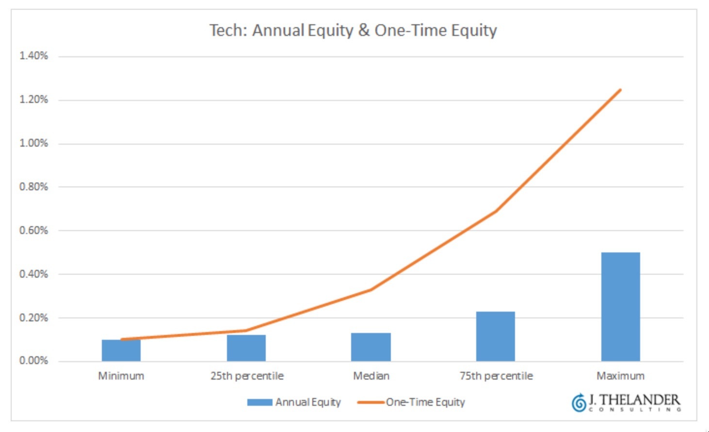 Angel Investing Guide To Stock Options And Restricted Stock Seraf